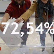 Świętujemy rekord frekwencji podczas #wybory2019