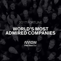 FORTUNE's World's Most Admired Companies list 2017