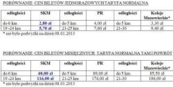 Mimo podwyżek, trójmiejscy kolejarze przekonują, że są najtańszym przewoźnikiem w kraju, co mają ilustrować powyższe zestawienia.