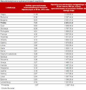 Warunki kredytowe w wybranych krajach wspólnoty.