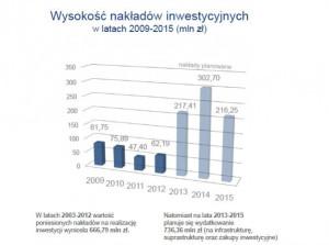 Wysokość nakładów inwestycyjnych Zarządu Morskiego Portu Gdynia.