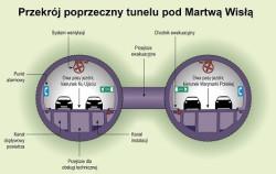 Przekrój przez tunel.