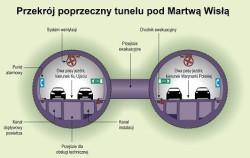 Przekrój poprzeczny przez tunel.