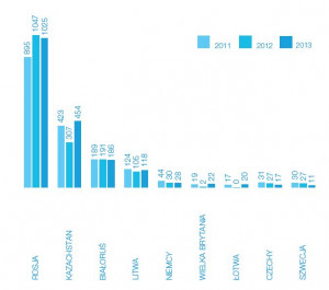 Główne kierunki importu LPG do Polski w latach 2011 - 2013.