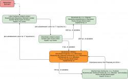 Schemat prezentujący obecne powiązania pomiędzy spółkami należącymi do Marka Sypka.