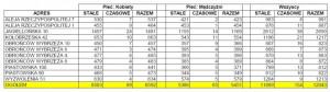 Zestawienie liczby mieszkańców w gdańskich falowcach - stan na 21 maja 2014 r.