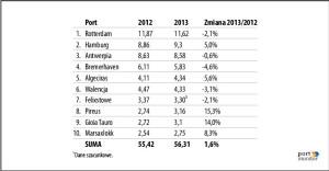 Przeładunki w 10 największych portach kontenerowych Europy w 2013 roku w mln TEU.