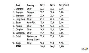 Największe porty kontenerowe na świecie w 2013 roku pod względem przeładunków w mln TEU.