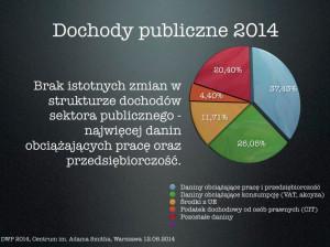 Dochody publiczne 2014.
