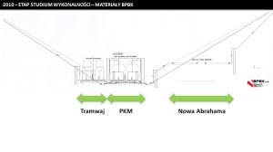 Przekrój na odcinku leśnym w stronę Słowackiego, obrazujący możliwość budowy ul. Nowej Abrahama z torami tramwajowymi w momencie zakończenia budowy PKM-ki.