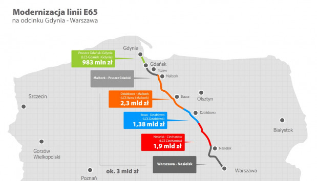 Koszt modernizacji poszczególnych odcinków trasy kolejowej Gdynia-Warszawa.