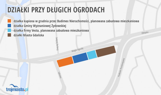 Rozkład własności gruntów przy Długich Ogrodach.