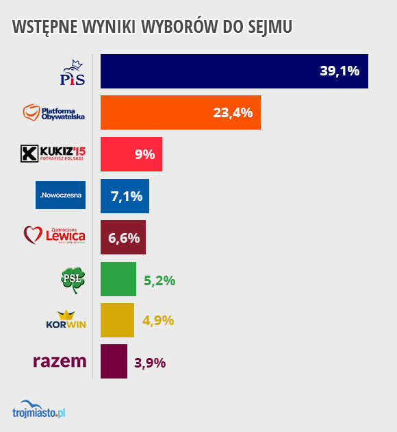 Sondażowe wyniki wyborów przygotowane przez pracownię Ipsos. Według tych wyników, Zjednoczona Lewica, Korwin i Razem nie wejdą do Sejmu.