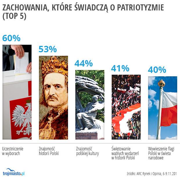 Pięć zachowań, które uznajemy za najbardziej patriotyczne.