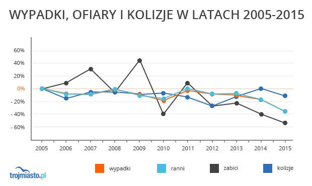Zmiana liczby wypadków, ofiar, kolizji w ujęciu procentowym na terenie Gdańska.
