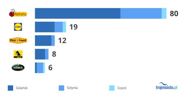 Sieci z największą liczbą sklepów na terenie Trójmiasta