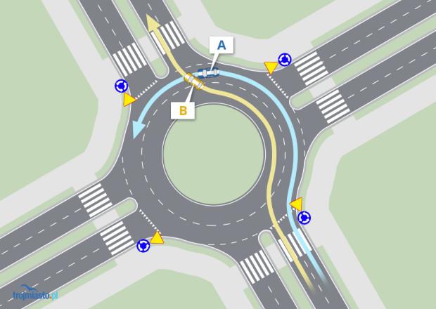 Na takim rondzie pojazd B musi ustąpić pojazdowi A. Nie musiałby tego robić, gdyby inaczej namalowane zostały znaki poziome - tj. linia ciągła prowadziłaby do zjazdu z ronda także z lewego pasa. Wtedy pojazd A nie mógłby jej przekroczyć i musiałby także skręcić.