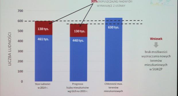Gdańsk przy obecnie wyznaczonych terenach mieszkaniowych, mógłby pomieścić aż 630 tys. osób, podczas gdy nowelizacja ustawy pozwala na maksymalnie 570-600 tys.