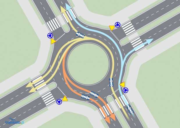 Prawy pas na rondzie powinniśmy zajmować tylko wtedy, gdy chcemy zjechać pierwszym zjazdem. W przeciwnym wypadku każdy kierowca powinien jechać lewym pasem.