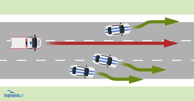 Przyjęło się, że w takiej sytuacji auta znajdujące się na prawym i środkowym pasie powinny zjechać do prawej krawędzi jezdni, a samochody na lewym - do lewej.