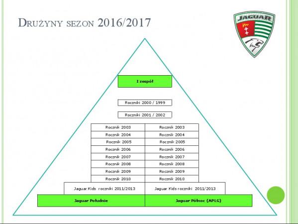"""Tak od nowego sezonu wygląda piramida szkoleniowa Jaguara, po przejęciu grup z APLG w ramach """"Piłkarskiej przyszłości z Lotosem""""."""