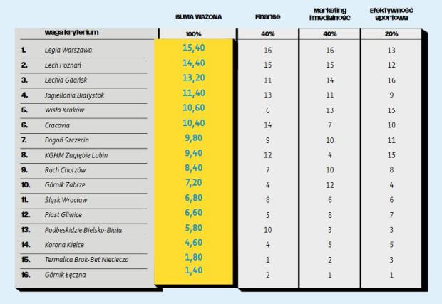 Ranking biznesowy klubów ekstrakalsy.