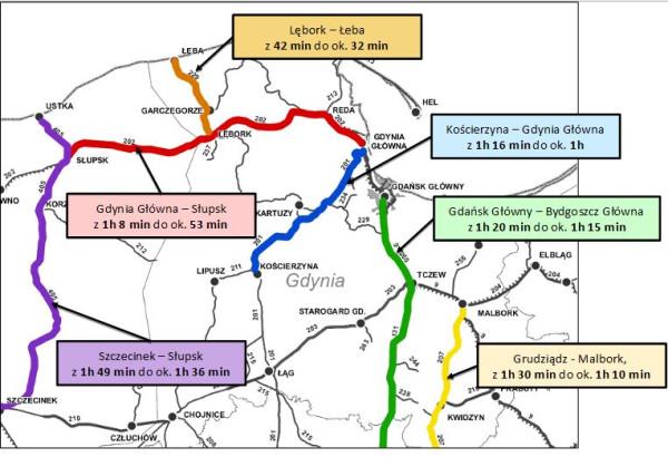 Efektem dużych inwestycji kolejowych ma być też szybsza podróż z Trójmiasta do innych miast regionu.