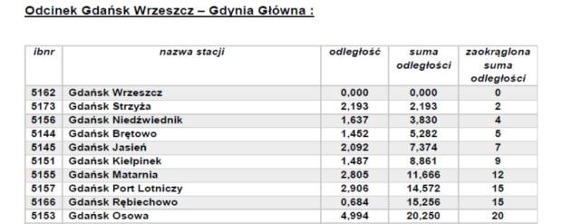 Odległości na trasie PKM od Wrzeszcza. W ofercie wciąż jest także bilet miejski na Gdańsk za 3,50 zł, niezależnie od długości podróży.