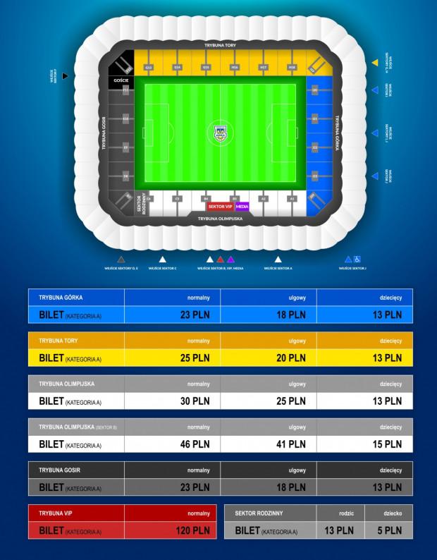 Ceny biletów na derby Arka - Lechia.