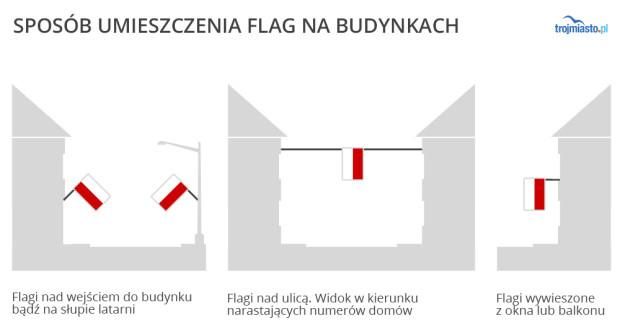 Sposoby prawidłowego wieszania flagi.