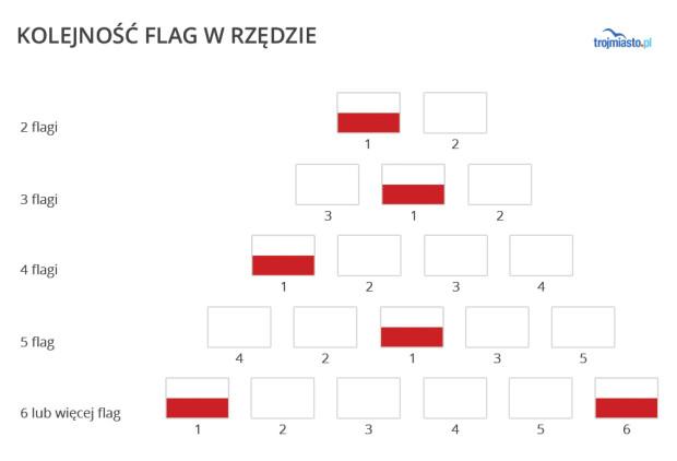 Zasady pierwszeństwa flagi.