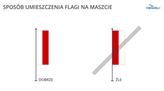 Prawidłowy sposób wieszania flagi w pionie.