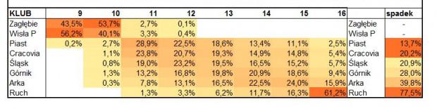 Procent szans na zajęcie konkretnego miejsca w tabeli ekstraklasy na koniec sezonu 2016/17.