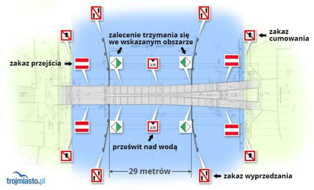 Ruch żeglugowy przy kładce na Ołowiankę.