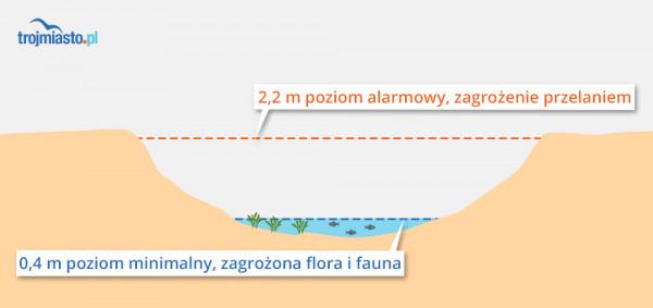 Poziom minimalny i maksymalny piętrzenia wody w zbiorniku Srebrniki.