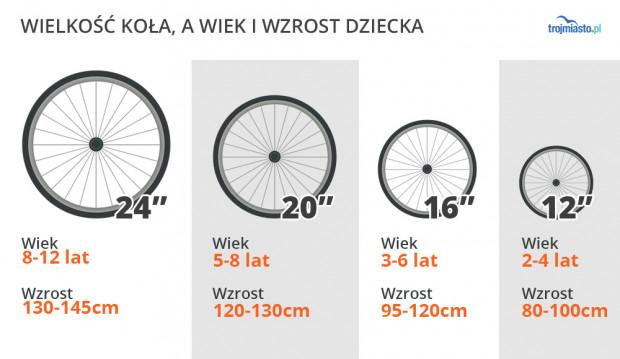 Tabela rozmiarów rowerów dla dziecka