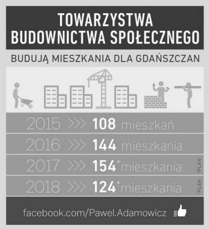 Prezydent Gdańska na swoimi Twitterze pochwalił się statystykami odnośnie budowanych mieszkań w TBS. Po zmianach w uchwale dostęp do nich będzie łatwiejszy.