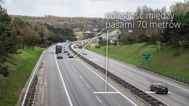 Jadąc obwodnicą 120 km/h, by uniknąć najechania na tył auta poprzedzającego, trzeba zachować 70-metrowy odstęp.