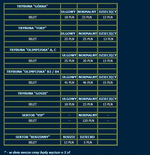 Ceny biletów na derby Arka Gdynia - Lechia Gdańsk