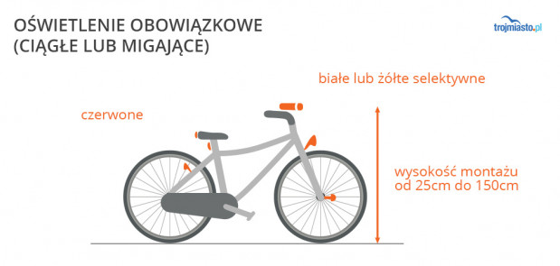 We mgle, w ciemności lub tunelu, oświetlenie roweru jest obowiązkowe i może byćciągłe lub migające. Musi być: z przodu białe lub żółte selektywne, z tyłu zaś czerwone. Co najmniej jedna lampa przednia, co najmniej jedna tylna.   Uwaga: co najmniej jeden czerwony odblask z tyłu roweru jest obowiązkowy zawsze, nawet w ciągu dnia!