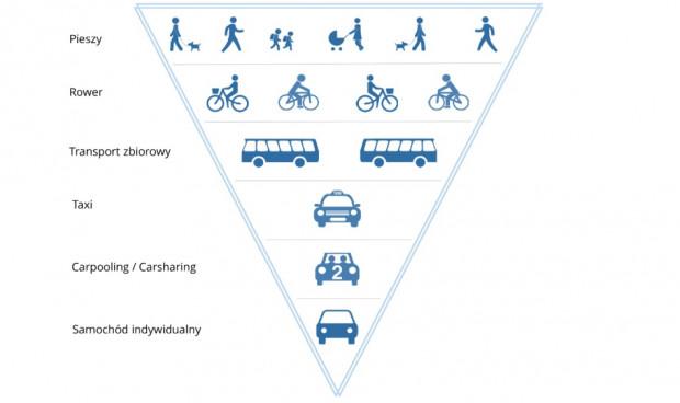 Odwrócona piramida transportowa.