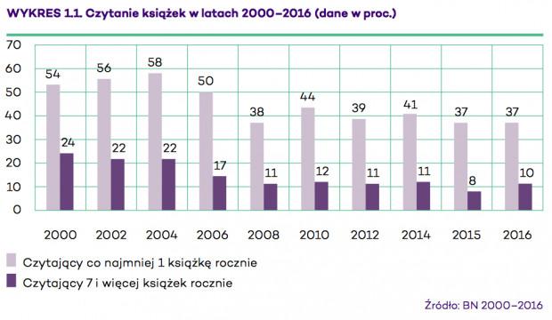 """Wykres """"Czytanie książek w latach 2000-2016"""". Źródło: Biblioteka Narodowa."""
