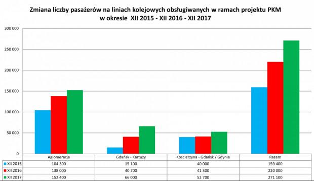 Wyniki przewozów pasażerów pociągami PKM.