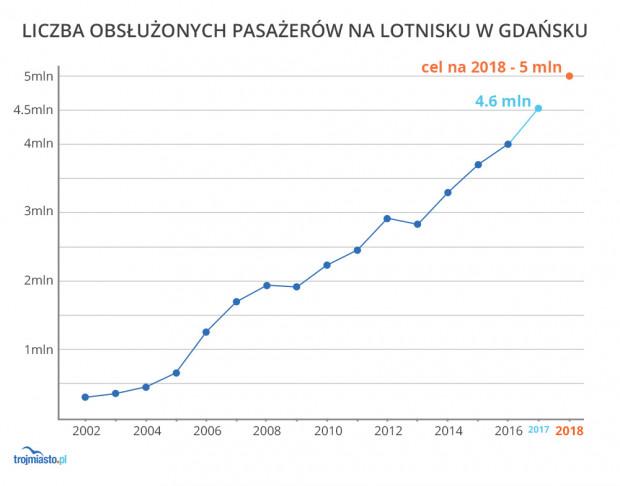 Liczba obsłużonych pasażerów w 2017 r.