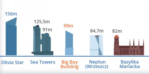Najwyższe budynki w Trójmieście. Gdyby 99-metrowy Big Boy był gotowy już dziś, zajmowałaby trzecie miejsce w tym zestawieniu.