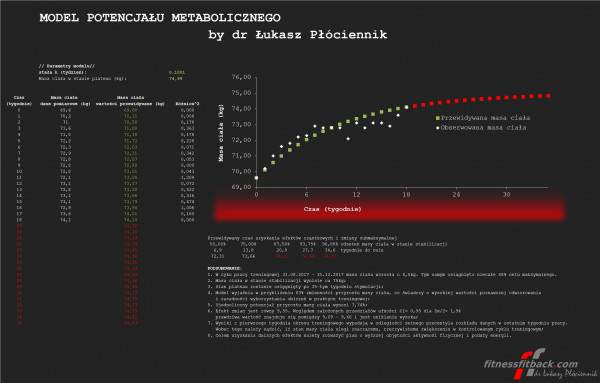Model potencjału metabolicznego dr. Łukasza Płóciennika.