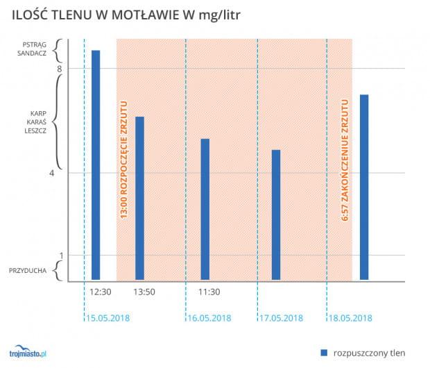 Natlenienie w Motławie w rejonie Ołowianki przed, w czasie zrzutu i po jego zakończeniu. Wykres opracowany na podstawie danych Wojewódzkiego Inspektoratu Ochrony Środowiska.