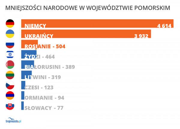 Dziś największą mniejszość narodową w województwie stanowią Ukraińcy. Jednak model opracowany przez miasto podaje, że w 2011 r. byli to Niemcy.
