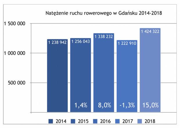 W pięćlat liczba przejazdów rowerowych na gdańskich trasach mierzona danymi z automatycznych punktów pomiarowych wzrosła o mizerne 15 proc. Spowolnienie tempa inwestycji oraz duże luki w systemie tras rowerowych Gdańska na najbardziej potrzebnych odcinkach dająo sobie znać. Dane z pięciu najstarszych punktów pomiarowych: Pas Nadmorski, Al. Zwycięstwa, 3 Maja-Hucisko, Grunwaldzka Wrzeszcz, Wita Stwosza.
