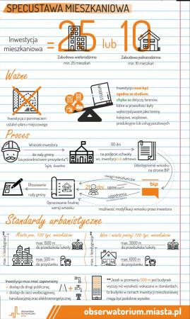 Grafika przygotowana przez Obserwatorium Polityki Miejskiej KIPPIM.